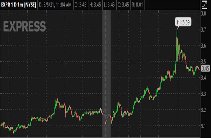 Penny Stocks to Watch Express Inc. (EXPR Stock Chart)