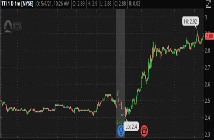 Penny Stocks to Watch TETRA Technologies (TTI Stock Chart)