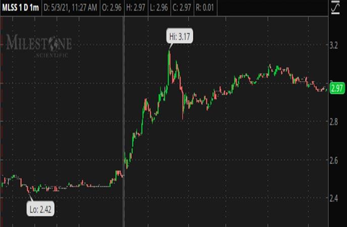 Penny_Stocks_To_Watch_Milestone_Scientific_MLSS_Stock_Chart