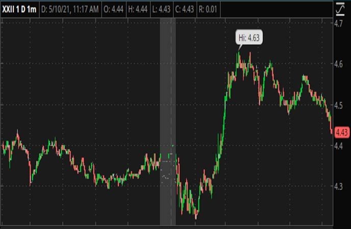 Penny_Stocks_to_Watch_22nd_Century_Group_Inc_XXII_Stock_Chart