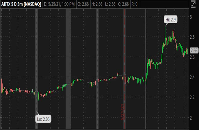 Penny_Stocks_to_Watch_ADiTx_Therapeutics_Inc_ADTX_Stock_Chart