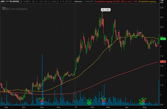 Penny_Stocks_to_Watch_ARC Document Solutions Inc. (ARC Stock Chart)