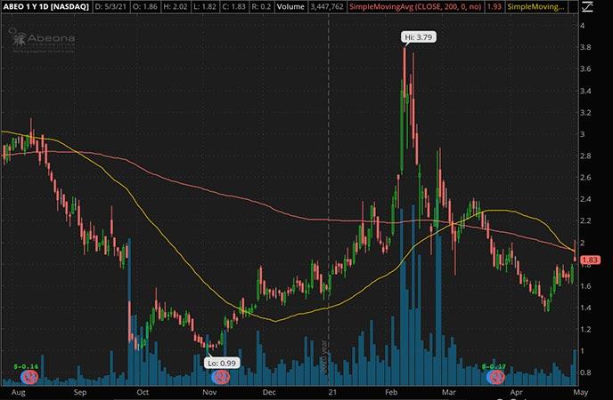 Penny_Stocks_to_Watch_Abeona Therapeutics Inc. (ABEO Stock Chart)