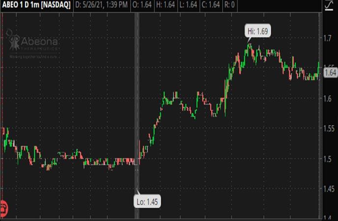 Penny_Stocks_to_Watch_Abeona_Therapeutics_Inc_ABEO_Stock_Chart
