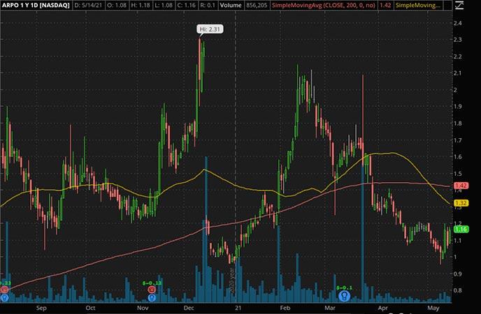 Penny_Stocks_to_Watch_Aerpio Pharmaceuticals Inc. (ARPO Stock Chart)