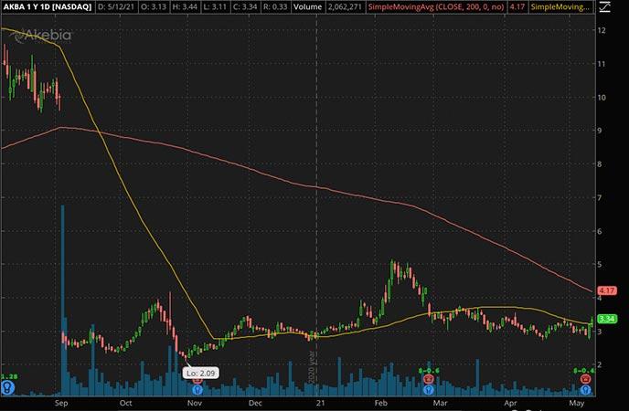 Penny_Stocks_to_Watch_Akebia Therapeutics Inc. (AKBA Stock Chart)