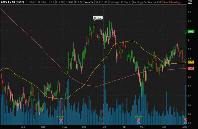 Penny_Stocks_to_Watch_Ambev SA (ABEV Stock Chart)