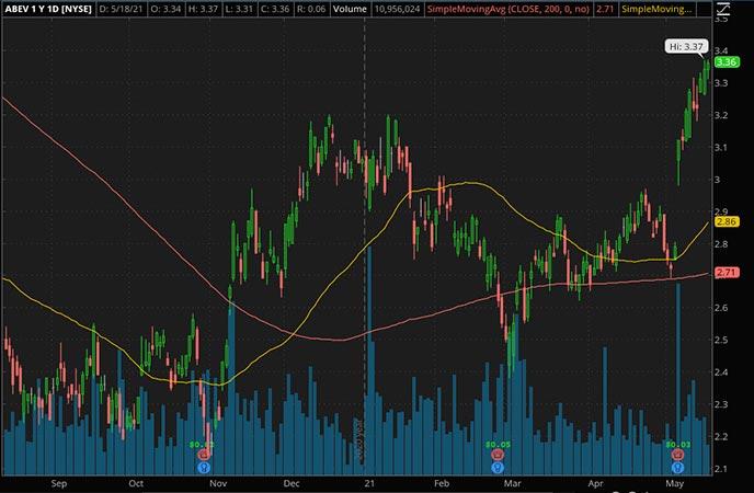 Penny_Stocks_to_Watch_Ambev SA ADR (ABEV Stock Chart)