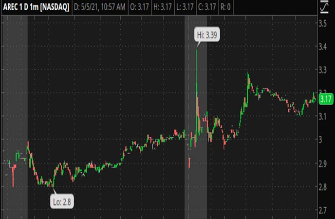 Penny_Stocks_to_Watch_American_Resources_Corporation_AREC_Stock
