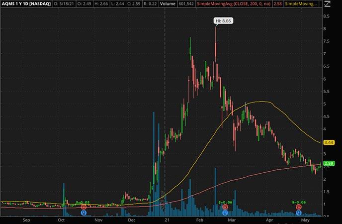 Penny_Stocks_to_Watch_Aqua Metals Inc. (AQMS Stock Chart)