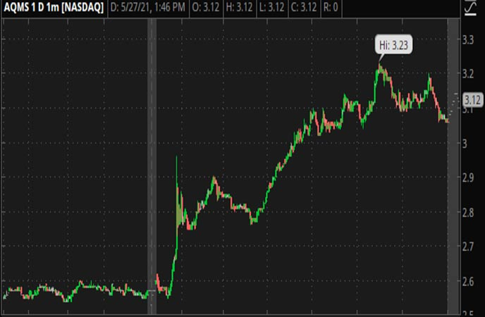 Penny_Stocks_to_Watch_Aqua_Metals_Inc._(AQMS_Stock_Chart)