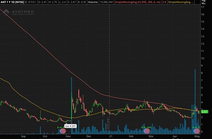 Penny_Stocks_to_Watch_Ashford Hospitality Trust Inc. (AHT Stock Chart)