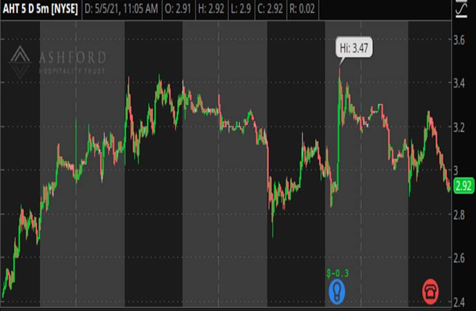 Penny_Stocks_to_Watch_Ashford_Hospitality_Trust_Inc_AHT_Stock_Chart