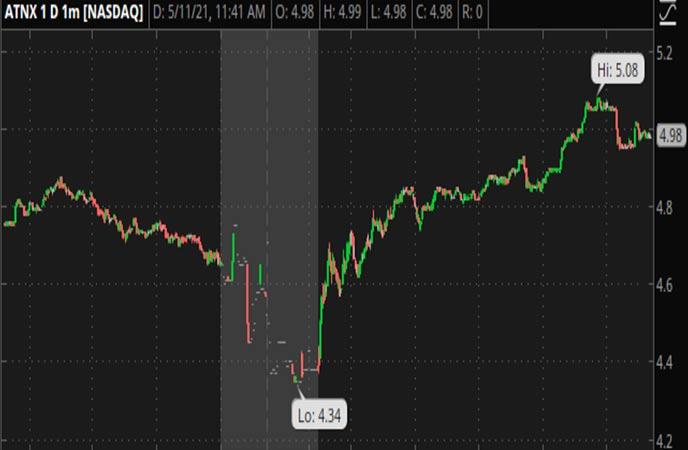 Penny_Stocks_to_Watch_Athenex_Inc._(ATNX_Stock_Chart)