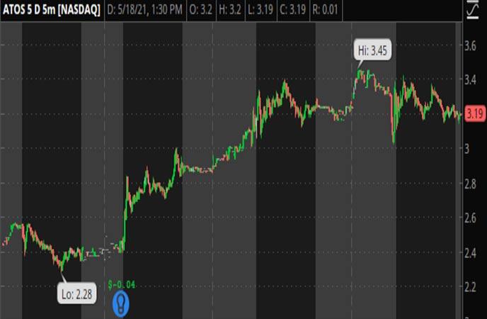 Penny_Stocks_to_Watch_Atossa_Therapeutics_Inc_ATOS_Stock_Chart