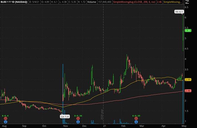 Penny_Stocks_to_Watch_BioLineRx ADR (BLRX Stock Chart)