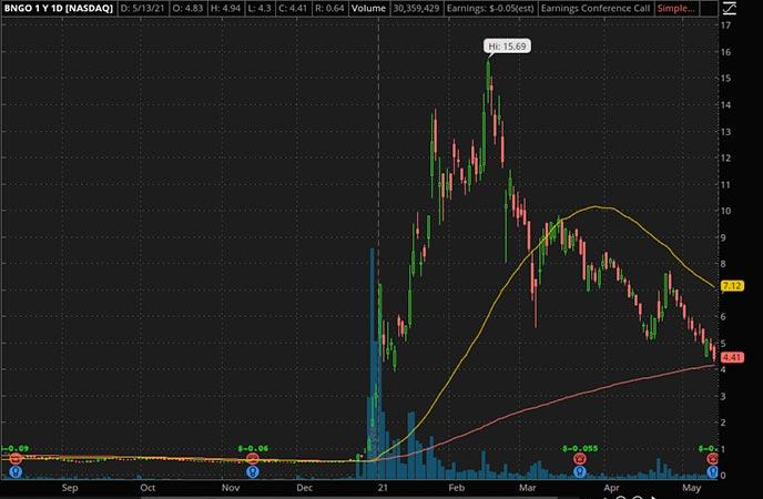 Penny_Stocks_to_Watch_BioNano Genomics Inc. (BNGO Stock Chart)
