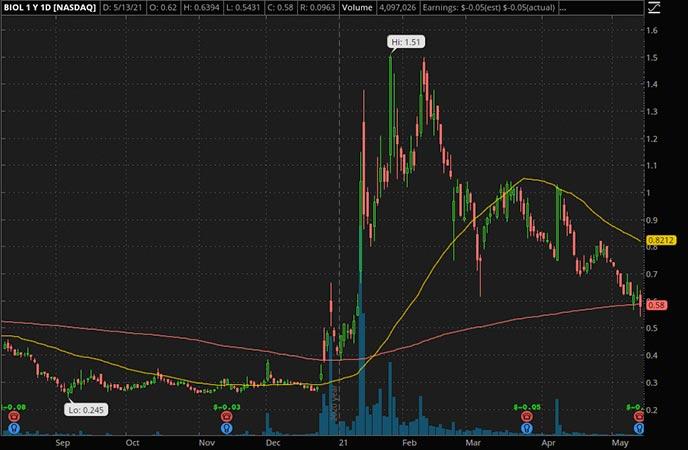 Penny_Stocks_to_Watch_Biolase Inc. (BIOL Stock Chart)