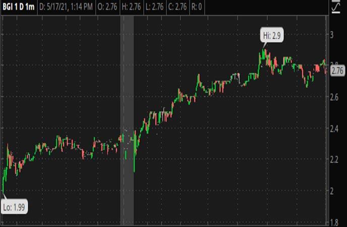 Penny_Stocks_to_Watch_Birks_Group_Inc._(BGI_Stock_Chart)