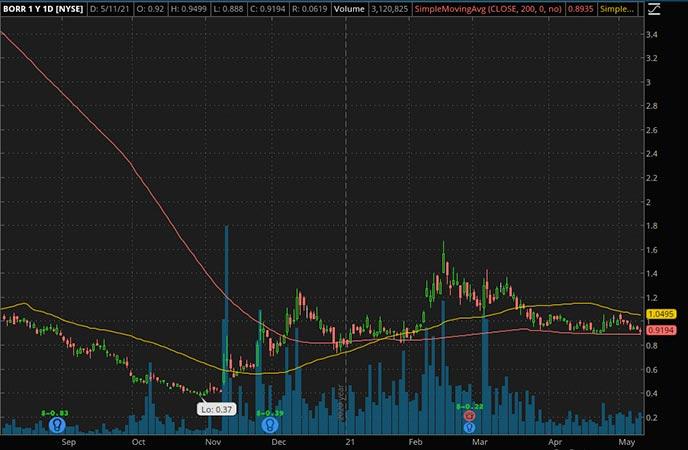 Penny_Stocks_to_Watch_Borr Drilling Ltd. (BORR Stock Chart)