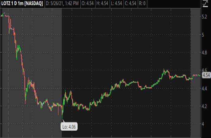 Penny_Stocks_to_Watch_CarLotz_Inc._(LOTZ_Stock_Chart)