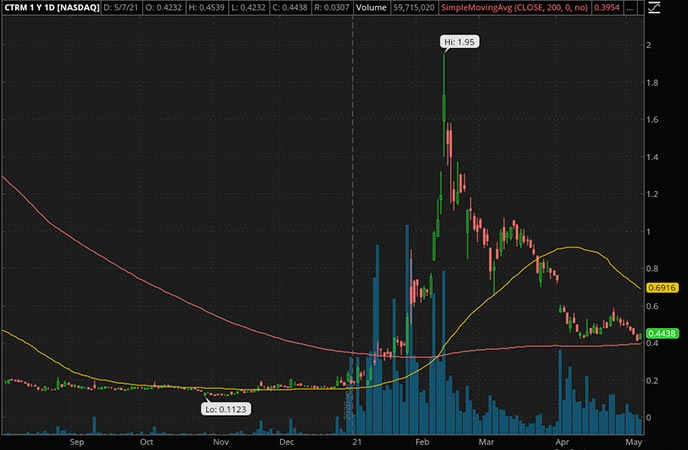 Penny_Stocks_to_Watch_Castor Maritime Inc. (CTRM Stock Chart)