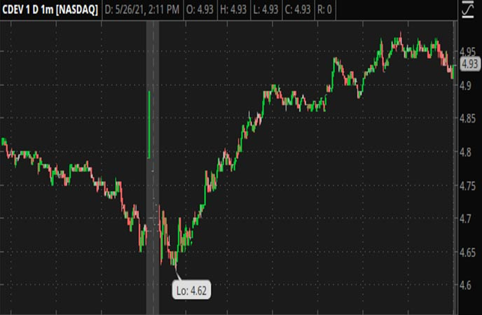 Penny_Stocks_to_Watch_Centennial_Resource_Development_Inc_CDEV_Stock