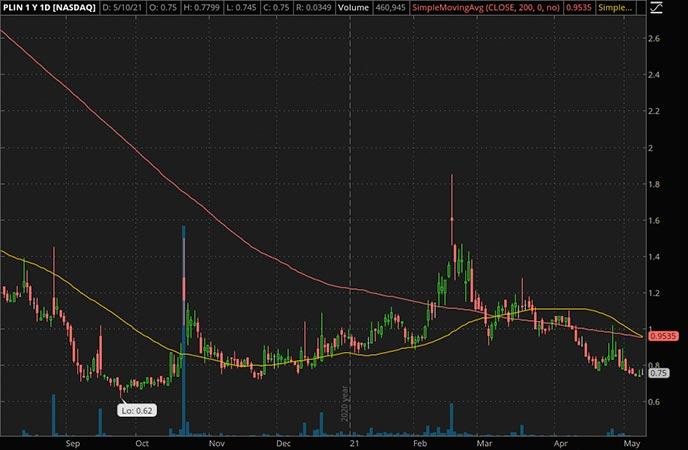 Penny_Stocks_to_Watch_China Xiangtai Food Co Ltd. (PLIN Stock Chart)