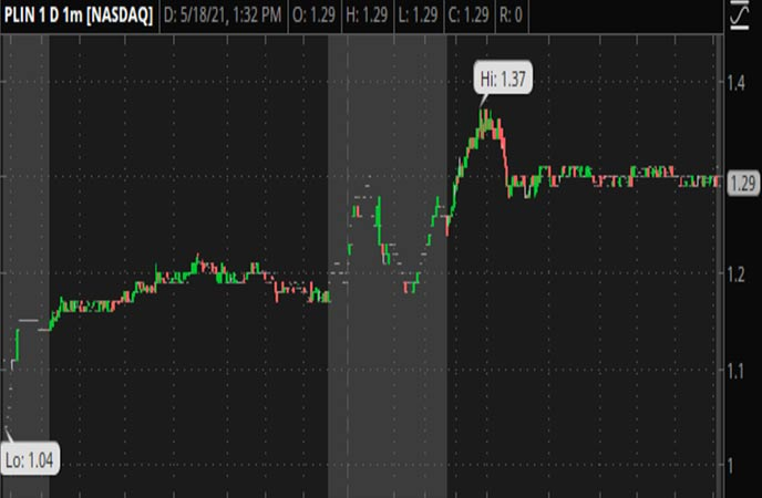 Penny_Stocks_to_Watch_China_Xiangtai_Food_Co_Ltd_PLIN_Stock_Chart