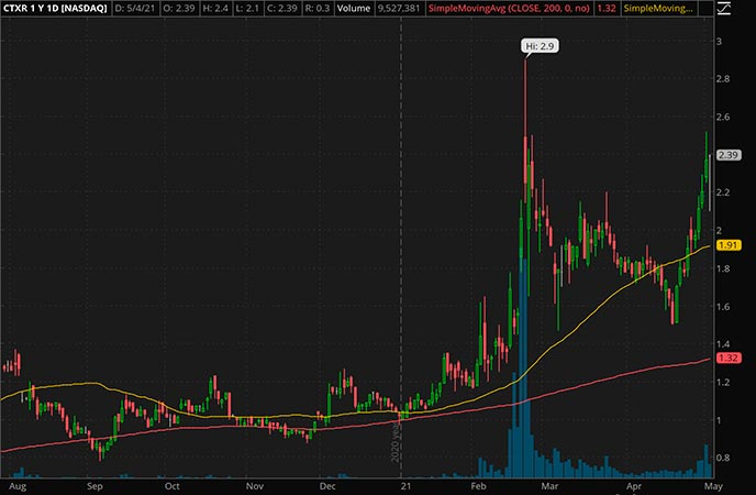 Penny_Stocks_to_Watch_Citius Pharmaceuticals Inc, (CTXR Stock Chart)