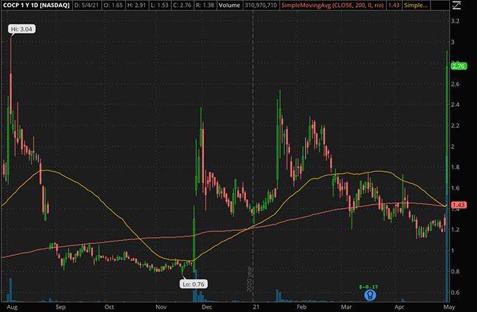 Penny_Stocks_to_Watch_Cocrystal Pharma Inc. (COCP Stock Chart)