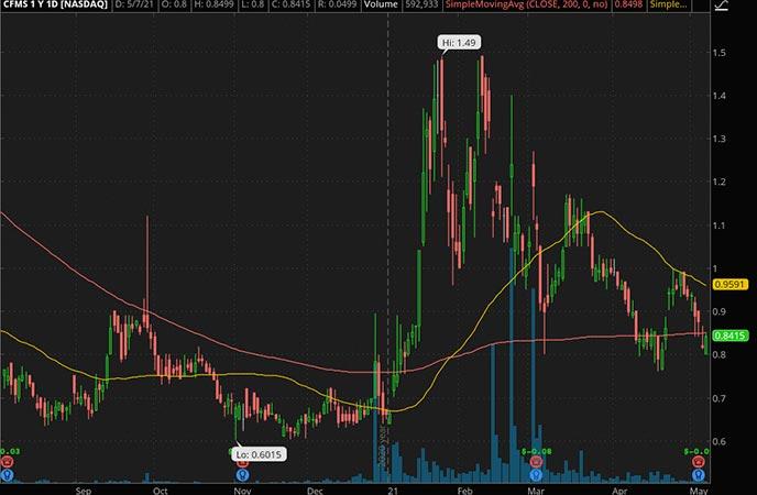 Penny_Stocks_to_Watch_ConforMIS Inc. (CFMS Stock Chart)