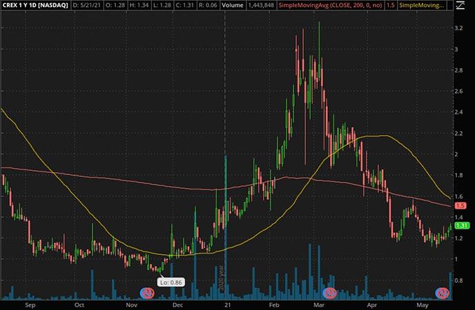 Penny_Stocks_to_Watch_Creative Realities Inc. (CREX Stock Chart)