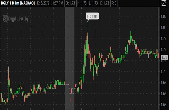 Penny_Stocks_to_Watch_Digital_Ally_Inc._(DGLY_Stock_Chart)