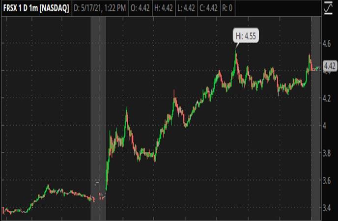 Penny_Stocks_to_Watch_Foresight_Autonomous_Holdings_Ltd_FRSX_Stock