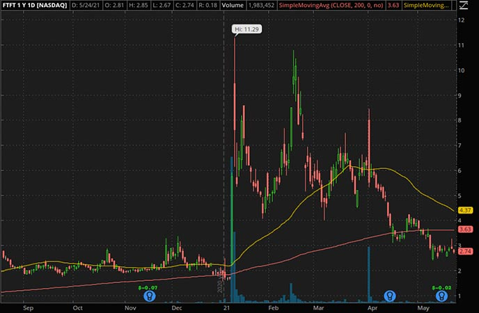 Penny_Stocks_to_Watch_Future Fintech Group Inc. (FTFT Stock Chart)
