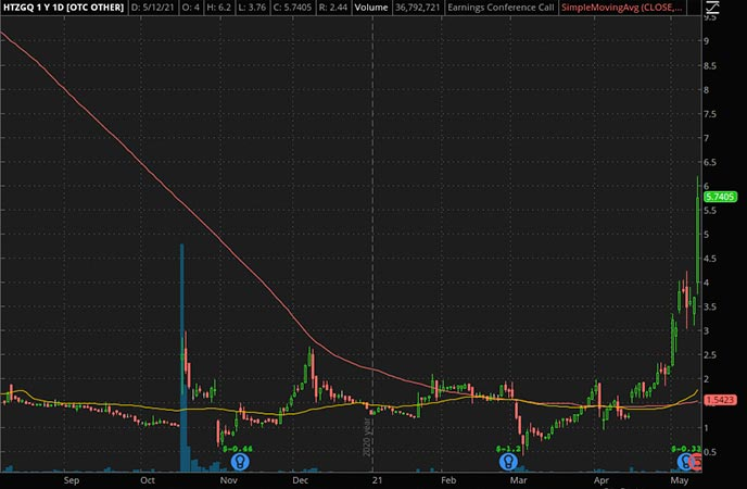 Penny_Stocks_to_Watch_Hertz Global Holdings Inc. (HTZGQ Stock Chart)