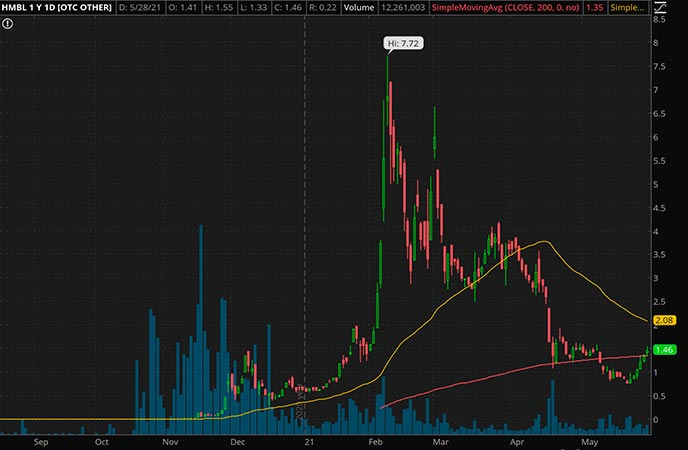 Penny_Stocks_to_Watch_Humbl Inc. (HMBL Stock Chart)