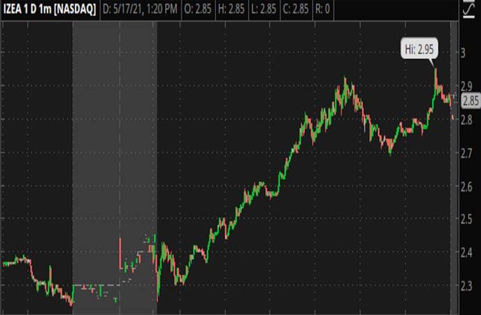 Penny_Stocks_to_Watch_IZEA_Worldwide_Inc._(IZEA_Stock_Chart)