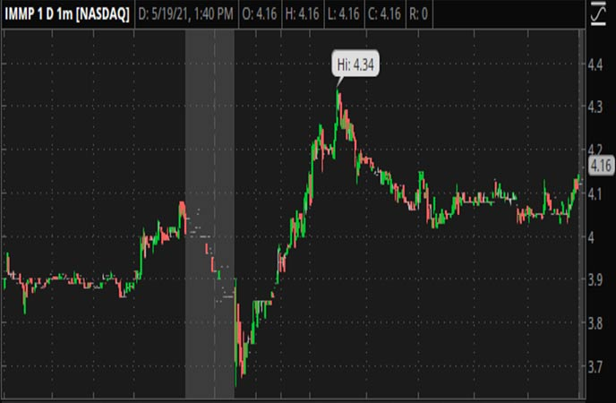 Penny_Stocks_to_Watch_Immmutep_Limited_(IMMP_Stock_Chart)