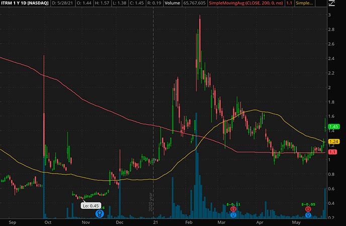 Penny_Stocks_to_Watch_Iterum Therapeutics PLC. (ITRM Stock Chart)