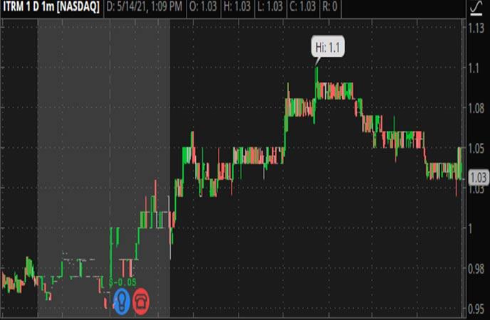 Penny_Stocks_to_Watch_Iterum_Therapeutics_plc_ITRM_Stock_Chart