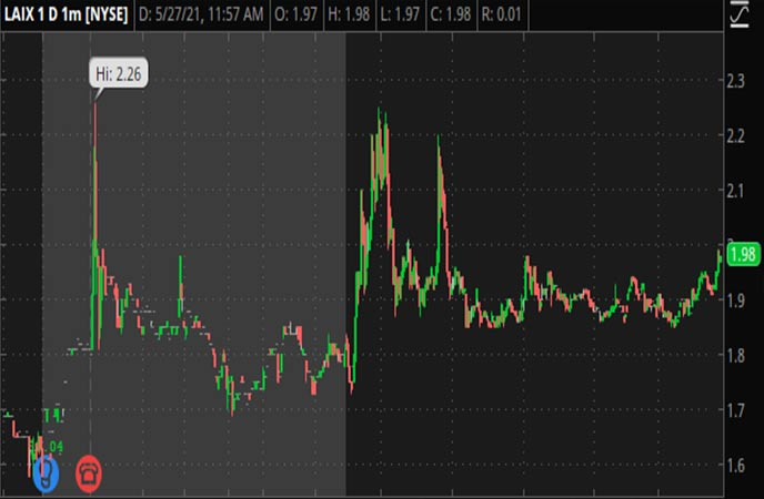 Penny_Stocks_to_Watch_LAIX_Inc._(LAIX_Stock_Chart)