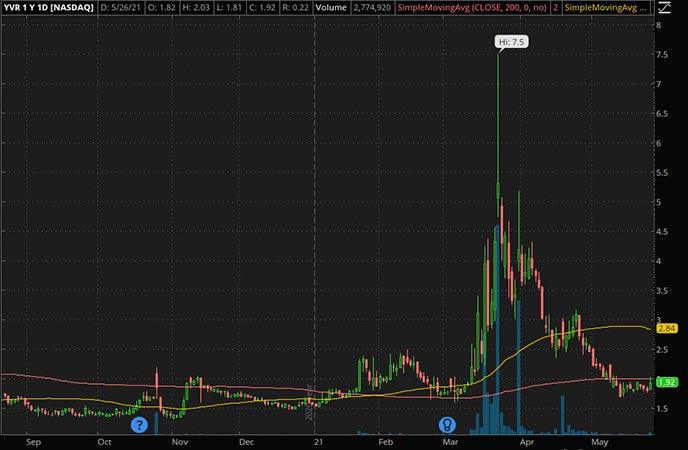 Penny_Stocks_to_Watch_Liquid Media Group Ltd. (YVR Stock Chart)