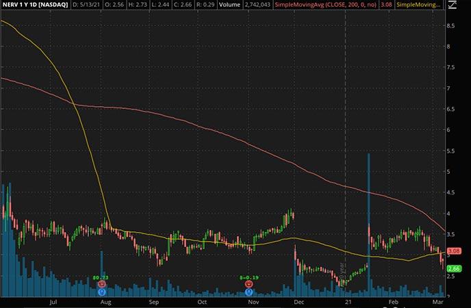 Penny_Stocks_to_Watch_Minerva Neurosciences Inc. (NERV Stock Chart)