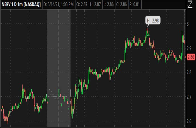 Penny_Stocks_to_Watch_Minerva_Neurosciences_Inc_NERV_Stock_Chart