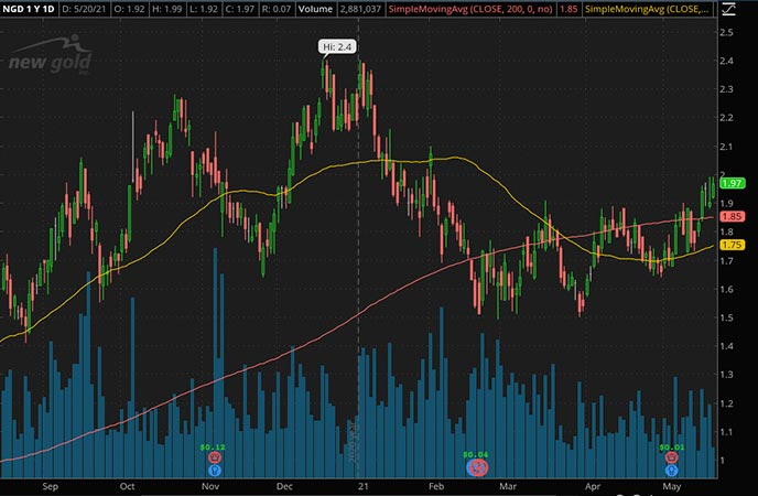 Penny_Stocks_to_Watch_New Gold Inc. (NGD Stock Chart)