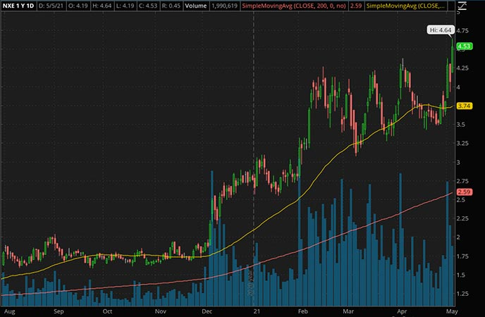 Penny_Stocks_to_Watch_NexGen Energy Ltd. (NXE Stock Chart)