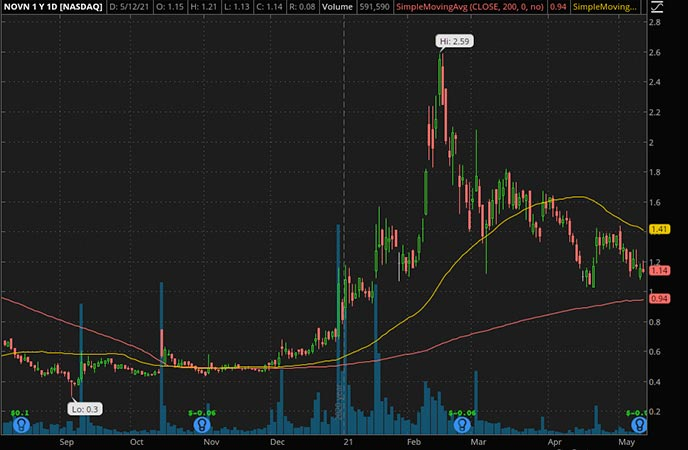 Penny_Stocks_to_Watch_Novan Inc. (NOVN Stock Chart)