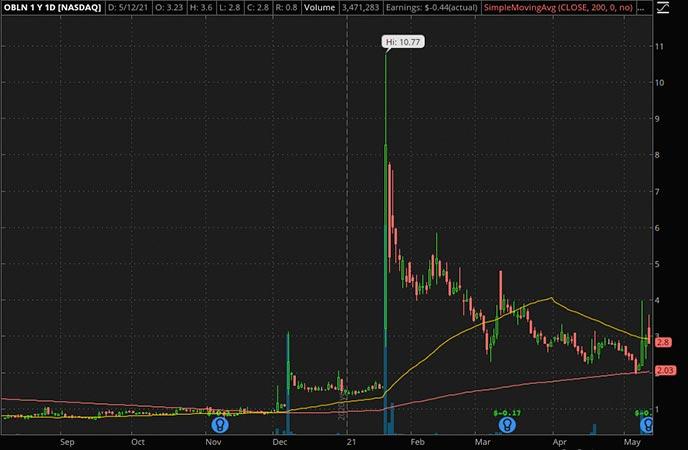 Penny_Stocks_to_Watch_Obalon Therapeutics Inc. (OBLN Stock Chart)